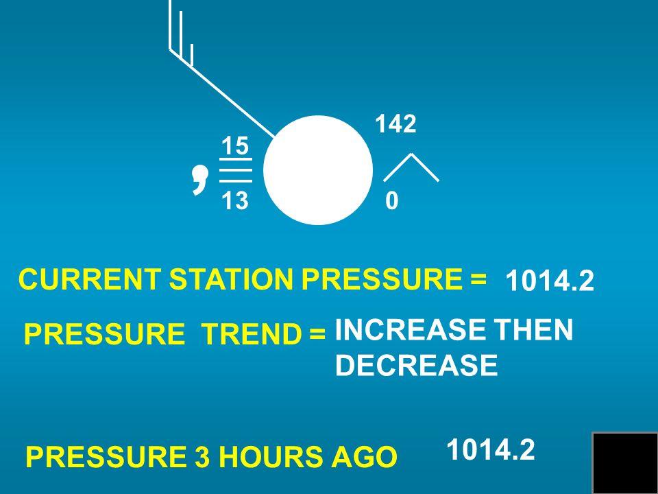 CURRENT STATION PRESSURE = PRESSURE TREND = PRESSURE 3 HOURS AGO 1014.2 INCREASE THEN DECREASE 1014.2 15 13, 0 142