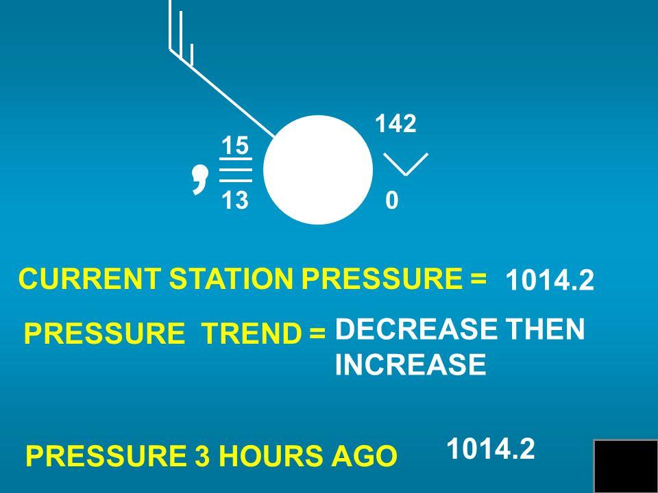 CURRENT STATION PRESSURE = PRESSURE TREND = PRESSURE 3 HOURS AGO 1014.2 DECREASE THEN INCREASE 1014.2 15 13, 0 142