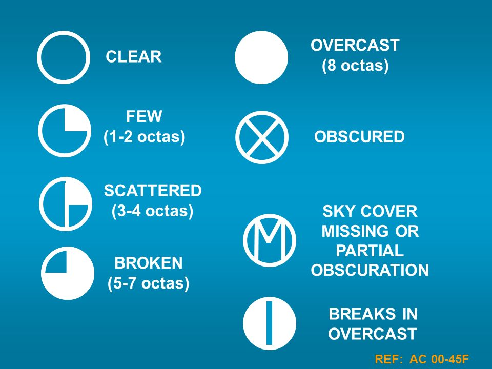 CLEAR FEW (1-2 octas) SCATTERED (3-4 octas) BROKEN (5-7 octas) OVERCAST (8 octas) OBSCURED SKY COVER MISSING OR PARTIAL OBSCURATION REF: AC 00-45F BRE