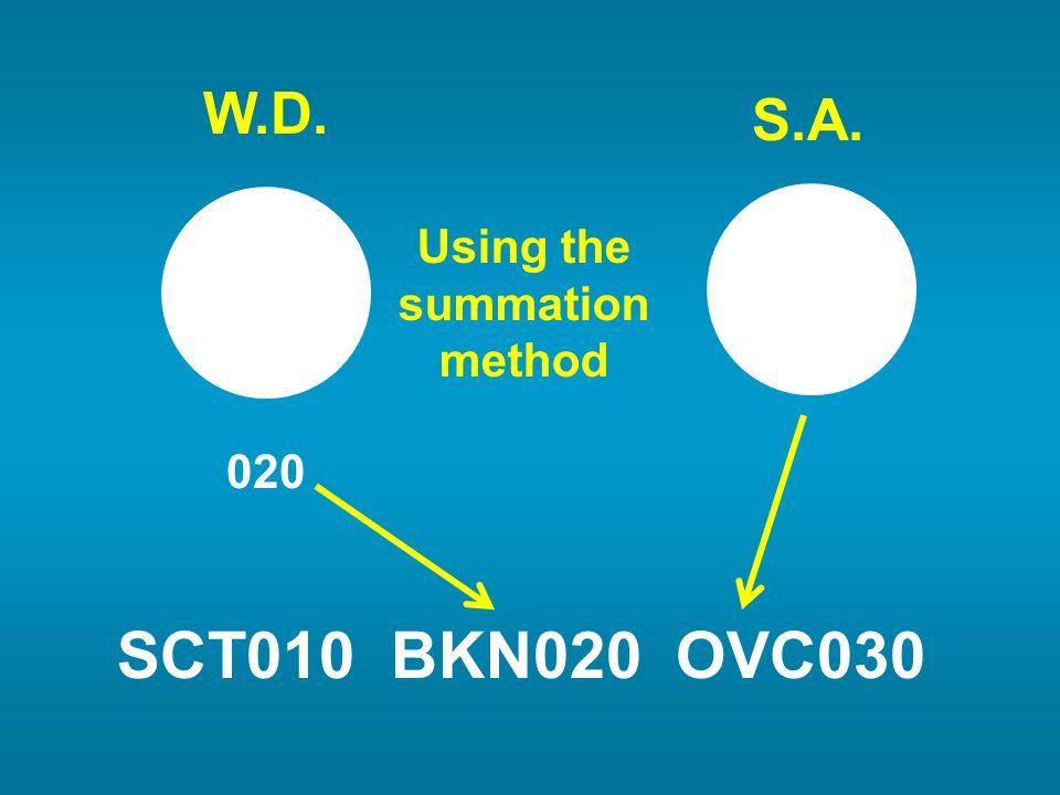 SCT010 BKN020 OVC030 W.D. S.A. 020 Using the summation method