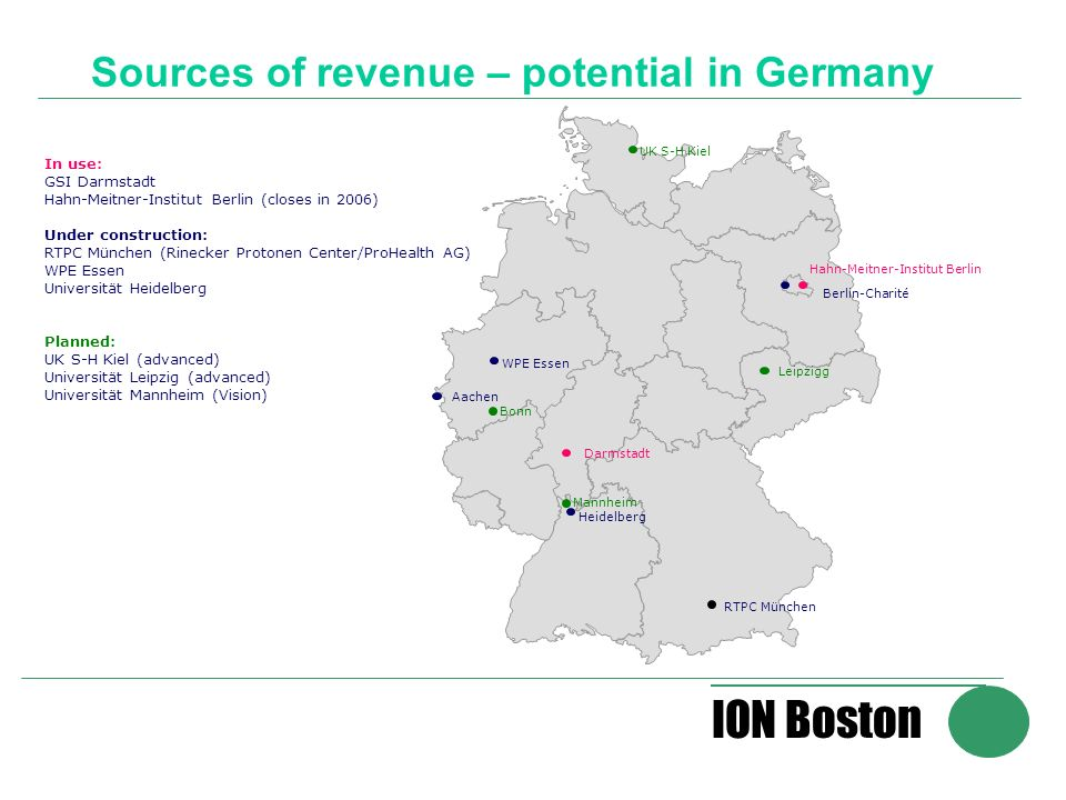 ION Boston Sources of revenue – potential in Germany RTPC München Heidelberg WPE Essen Berlin-Charité Leipzigg Hahn-Meitner-Institut Berlin In use: GSI Darmstadt Hahn-Meitner-Institut Berlin (closes in 2006) Under construction: RTPC München (Rinecker Protonen Center/ProHealth AG) WPE Essen Universität Heidelberg Planned: UK S-H Kiel (advanced) Universität Leipzig (advanced) Universität Mannheim (Vision) Bonn Mannheim Darmstadt UK S-H Kiel Aachen