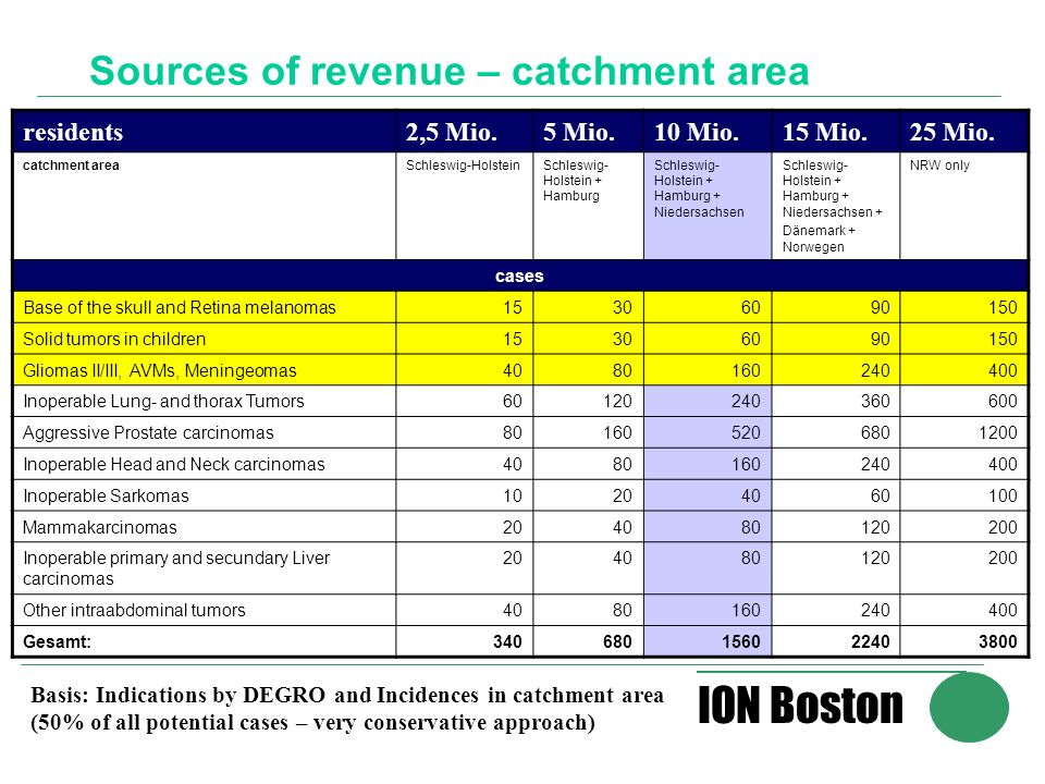 ION Boston Sources of revenue – catchment area residents2,5 Mio.5 Mio.10 Mio.15 Mio.25 Mio. catchment areaSchleswig-HolsteinSchleswig- Holstein + Hamb