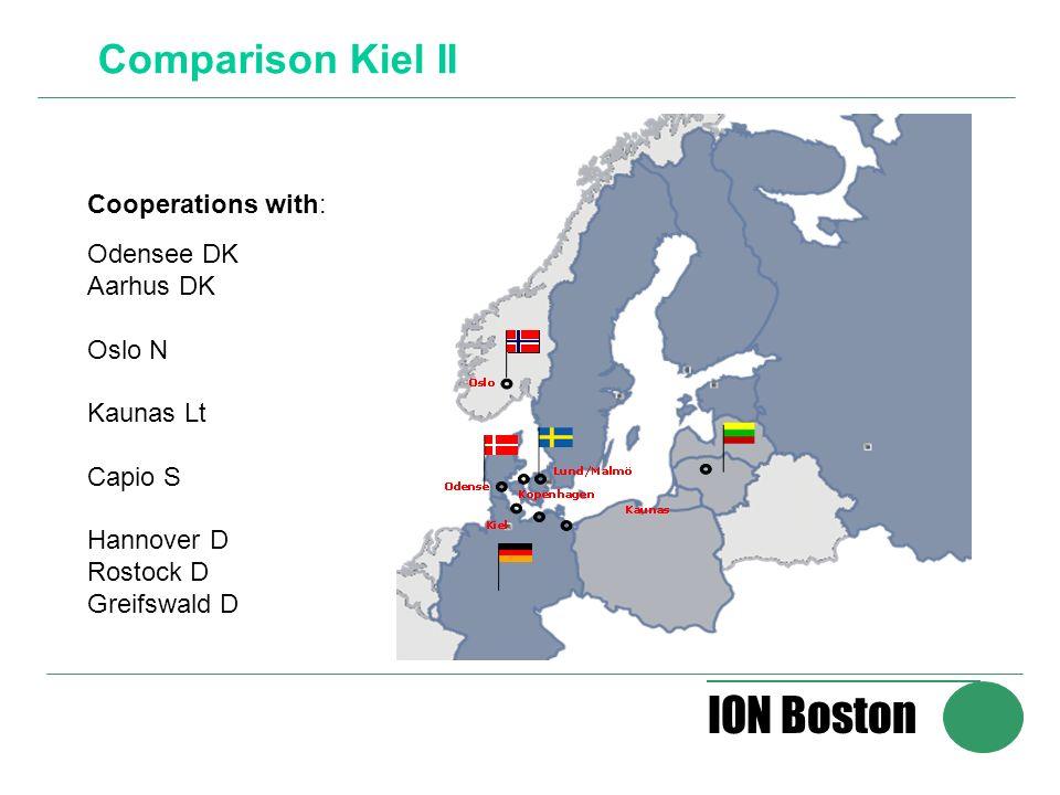 ION Boston Comparison Kiel II Cooperations with: Odensee DK Aarhus DK Oslo N Kaunas Lt Capio S Hannover D Rostock D Greifswald D