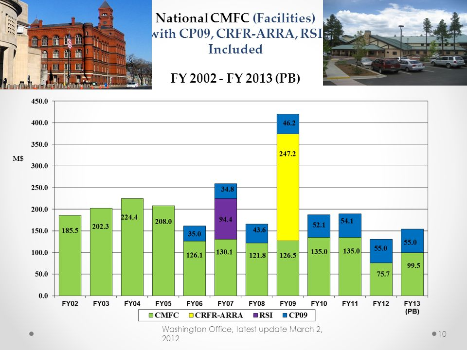 $M Federal Highway Funding 2006-2012 Washington Office, latest update May 17, 2012 9 48.2