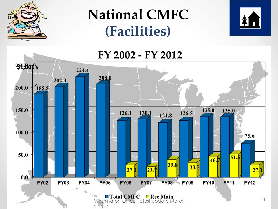 M$ FY 2002 - FY 2013 (PB) National CMFC (Facilities) with CP09, CRFR-ARRA, RSI Included Washington Office, latest update March 2, 2012 10