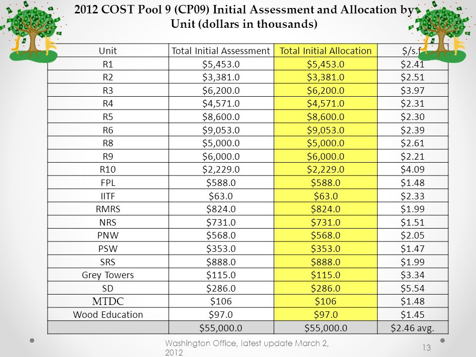 $1,000s FY 2003 - FY 2013 National CMFC (Facilities) and Cost Pool 9 Washington Office, latest update May 18, 2012 12