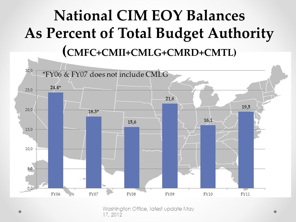 Capital Improvement and Maintenance 4 FY 2011 Enacted FY 2012 Enacted Program Changes FY 2013 President's Budget Percent of Program Change Capital Imp