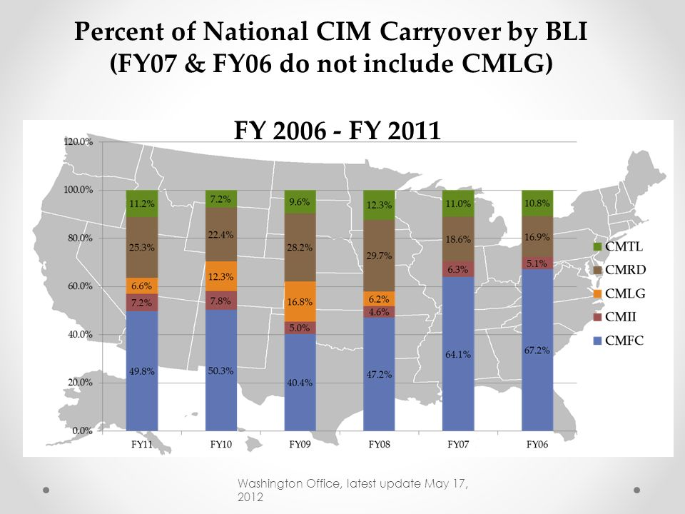 National CIM EOY Balances As Percent of Total Budget Authority ( CMFC+CMII+CMLG+CMRD+CMTL) *FY06 & FY07 does not include CMLG Washington Office, lates