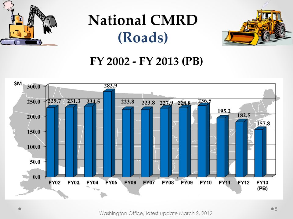 M$ FY 2002 - FY 2013 (PB) National CMRD (Roads) with CMLG, CRRD-ARRA, TRTR and IRR Included Washington Office, latest update March 2, 2012 7