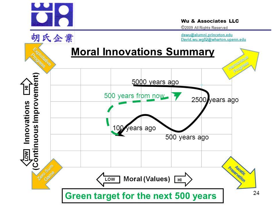 Wu & Associates LLC © 2009 All Rights Reserved dswu@alumni.princeton.edu David.wu.wg82@wharton.upenn.edu 24 Moral Innovations Summary LOW 5000 years a