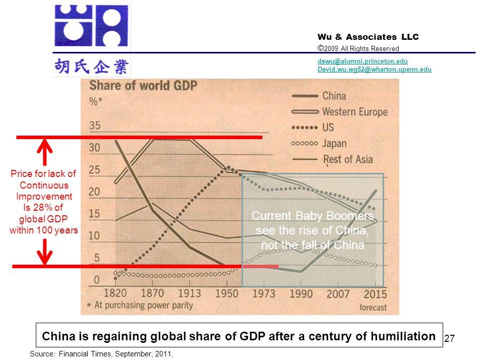 Wu & Associates LLC © 2009 All Rights Reserved dswu@alumni.princeton.edu David.wu.wg82@wharton.upenn.edu 27 China is regaining global share of GDP aft