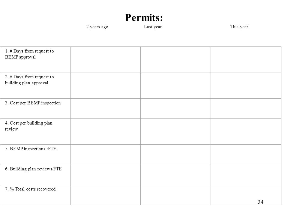 34 Permits: 2 years agoLast yearThis year 1. # Days from request to BEMP approval 2. # Days from request to building plan approval 3. Cost per BEMP in