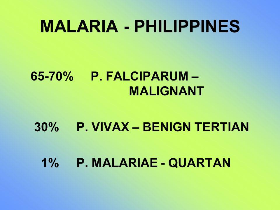 MALARIA - PHILIPPINES 65-70% P. FALCIPARUM – MALIGNANT 30% P. VIVAX – BENIGN TERTIAN 1% P. MALARIAE - QUARTAN