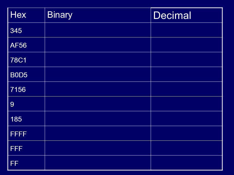 HexBinary Decimal 345 AF56 78C1 B0D5 7156 9 185 FFFF FFF FF