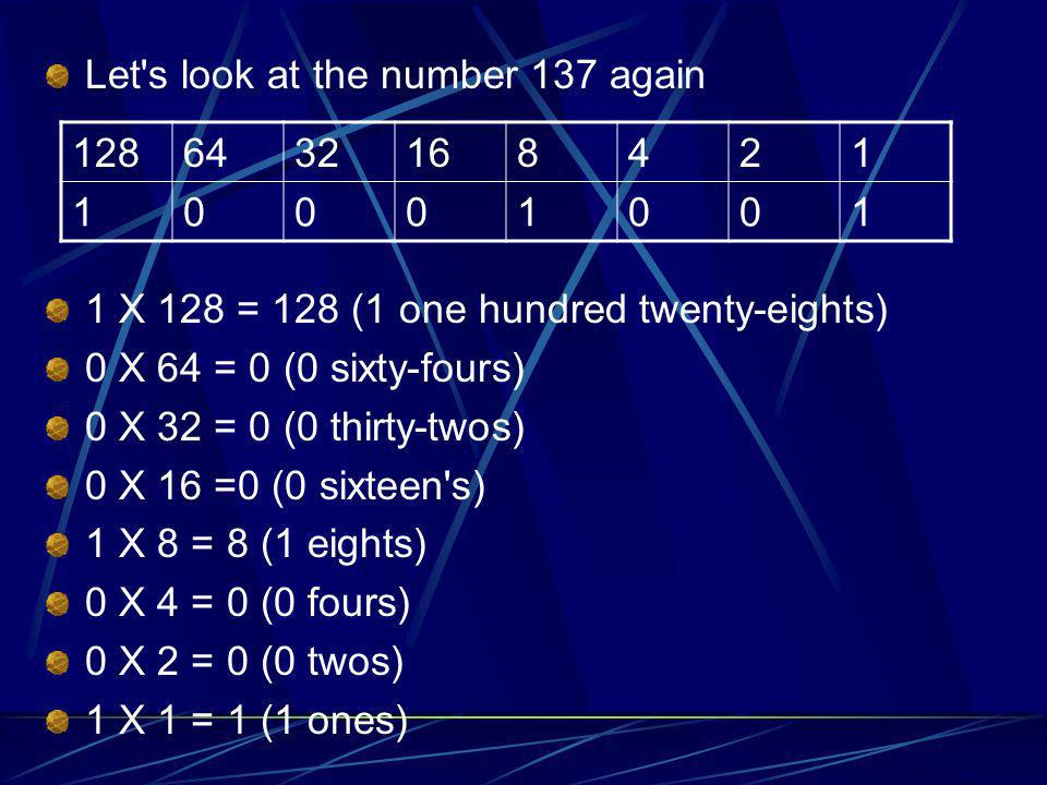 Let's look at the number 137 again 1 X 128 = 128 (1 one hundred twenty-eights) 0 X 64 = 0 (0 sixty-fours) 0 X 32 = 0 (0 thirty-twos) 0 X 16 =0 (0 sixt