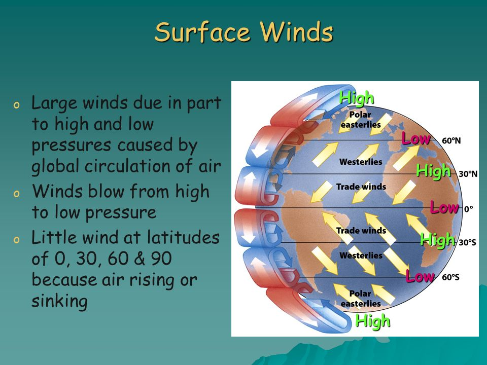 Surface Winds o o Large winds due in part to high and low pressures caused by global circulation of air o o Winds blow from high to low pressure o o L