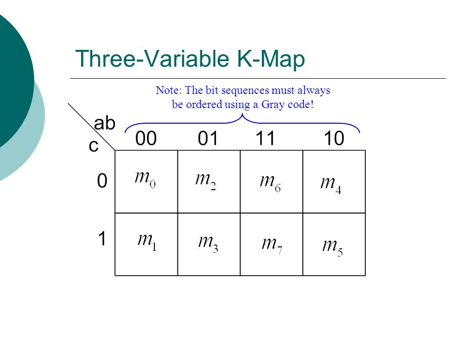 Three-Variable K-Map Note: The bit sequences must always be ordered using a Gray code!