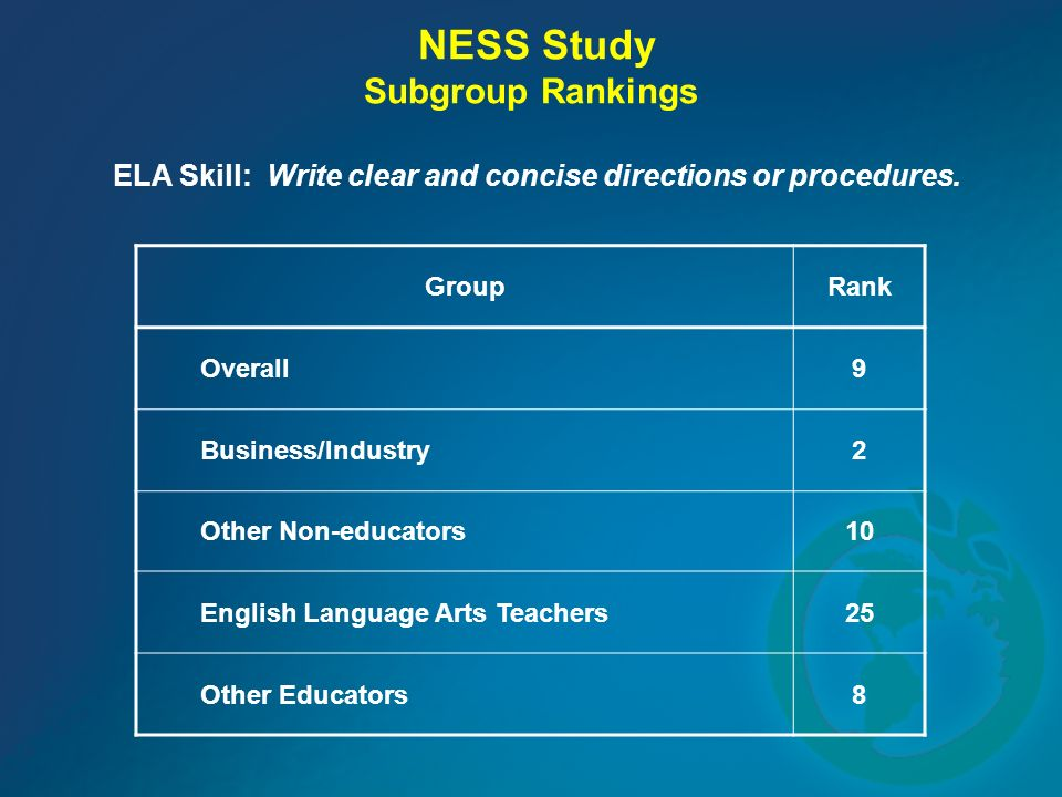 NESS Study Subgroup Rankings ELA Skill: Write clear and concise directions or procedures.