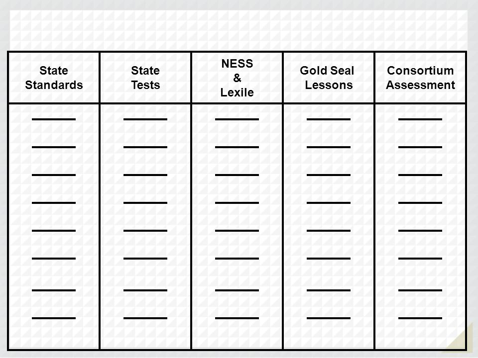 Gold Seal Lessons NESS & Lexile State Tests State Standards Consortium Assessment