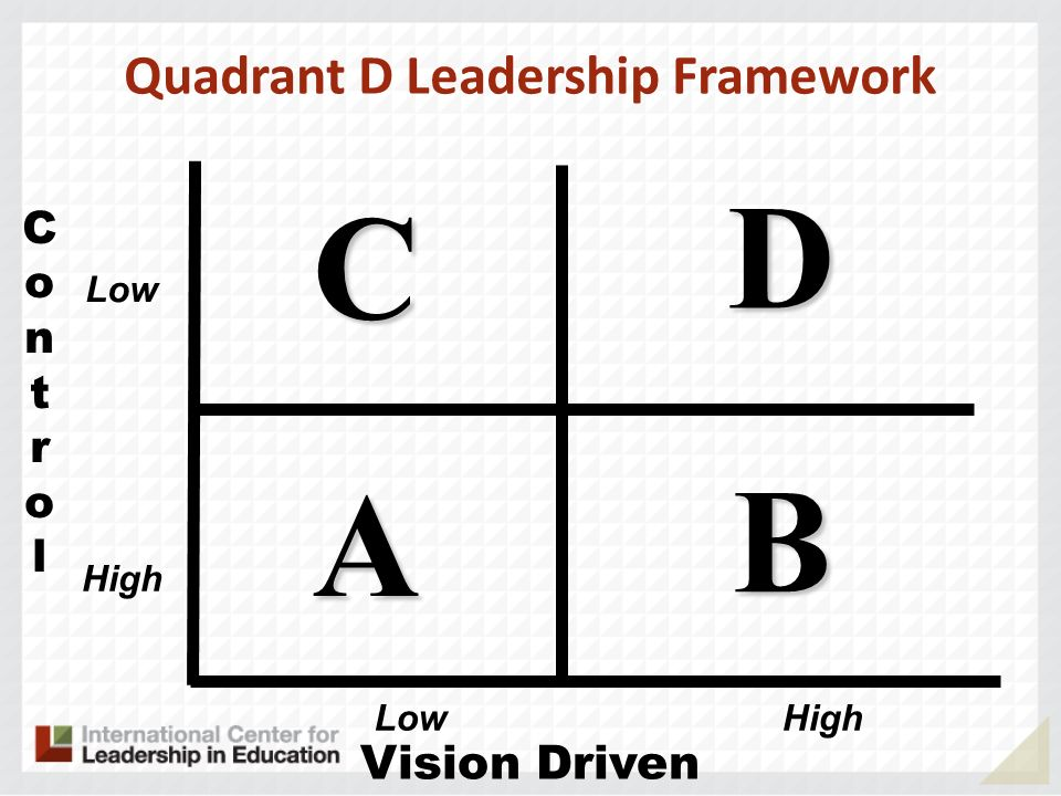 ControlControl Vision Driven A B D C Low HighLow High Quadrant D Leadership Framework