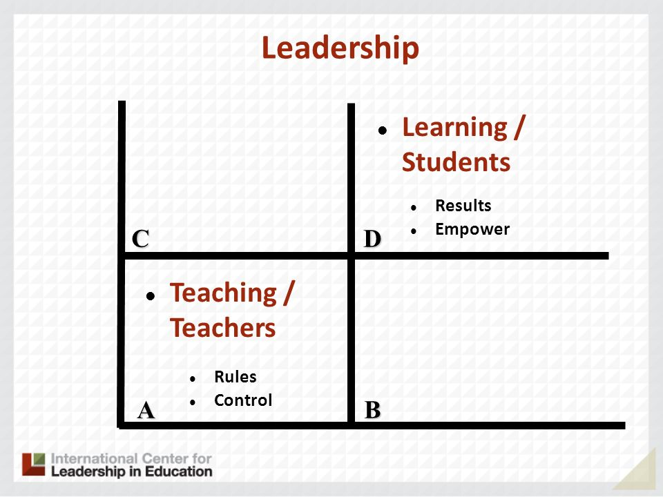 Leadership A CD B Teaching / Teachers Learning / Students Rules Control Results Empower