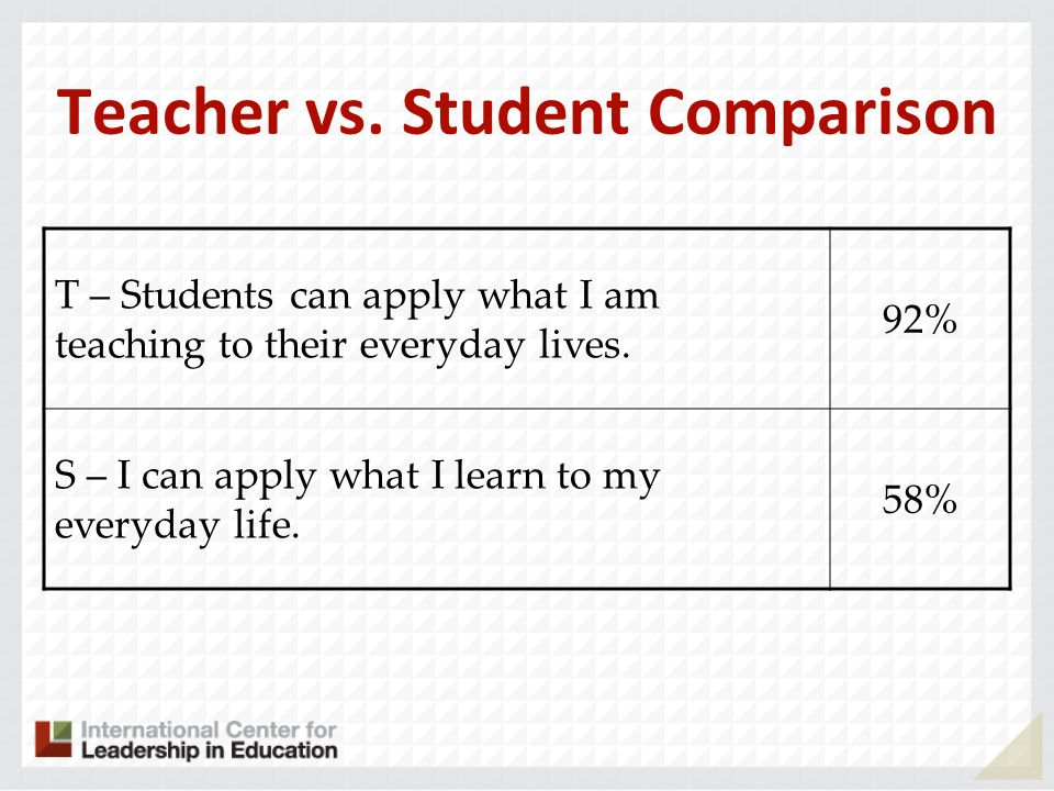 Teacher vs. Student Comparison T – Students can apply what I am teaching to their everyday lives. 92% S – I can apply what I learn to my everyday life