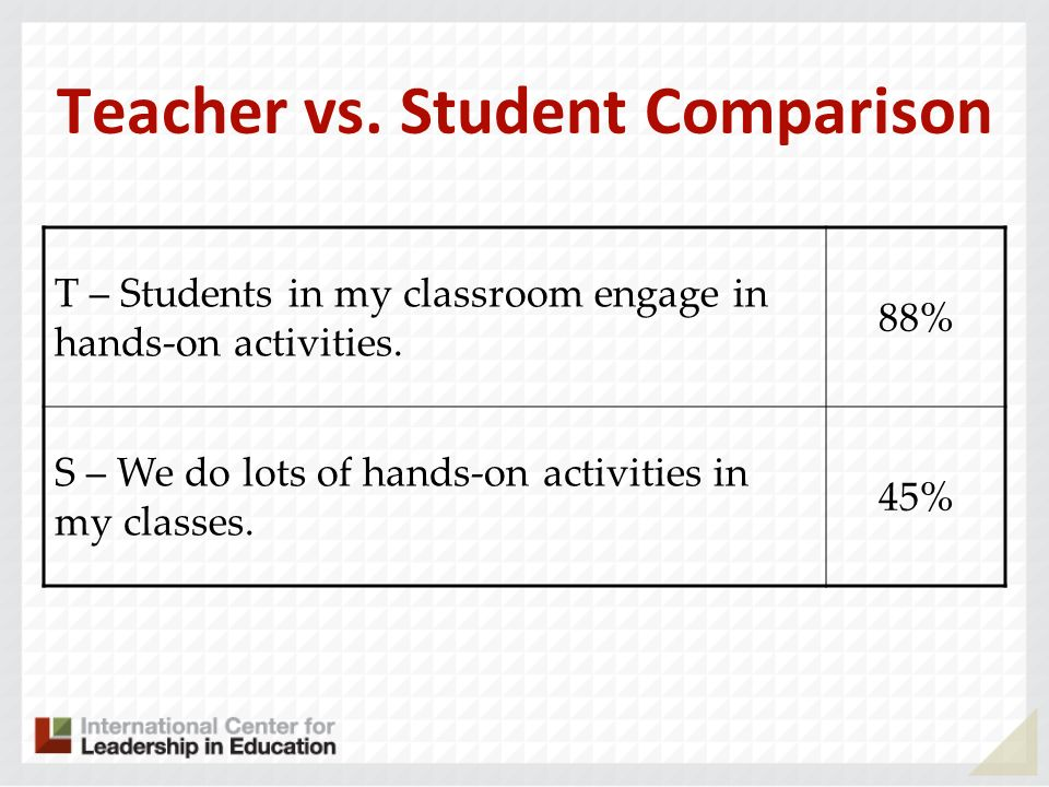T – Students in my classroom engage in hands-on activities. 88% S – We do lots of hands-on activities in my classes. 45% Teacher vs. Student Compariso