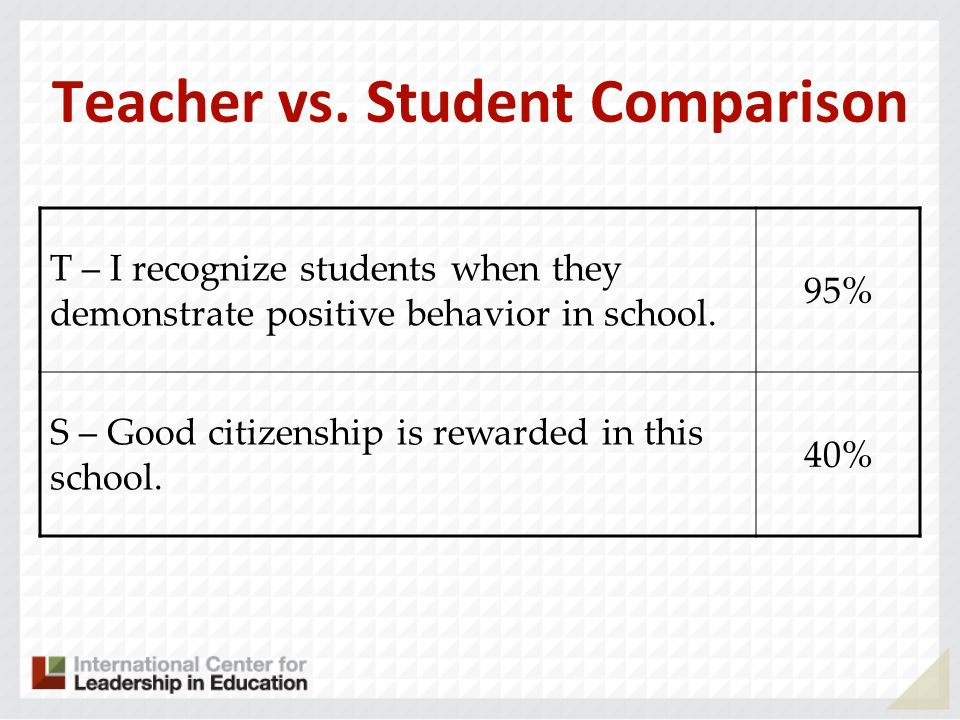 T – I recognize students when they demonstrate positive behavior in school. 95% S – Good citizenship is rewarded in this school. 40% Teacher vs. Stude