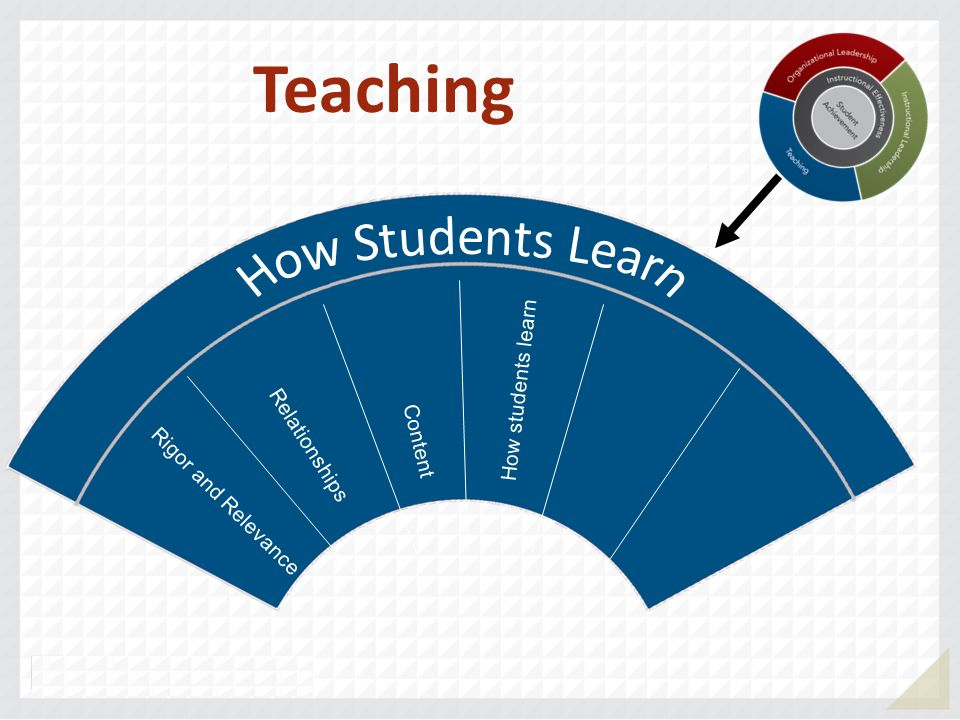 Rigor and Relevance Relationships Content Teaching How students learn