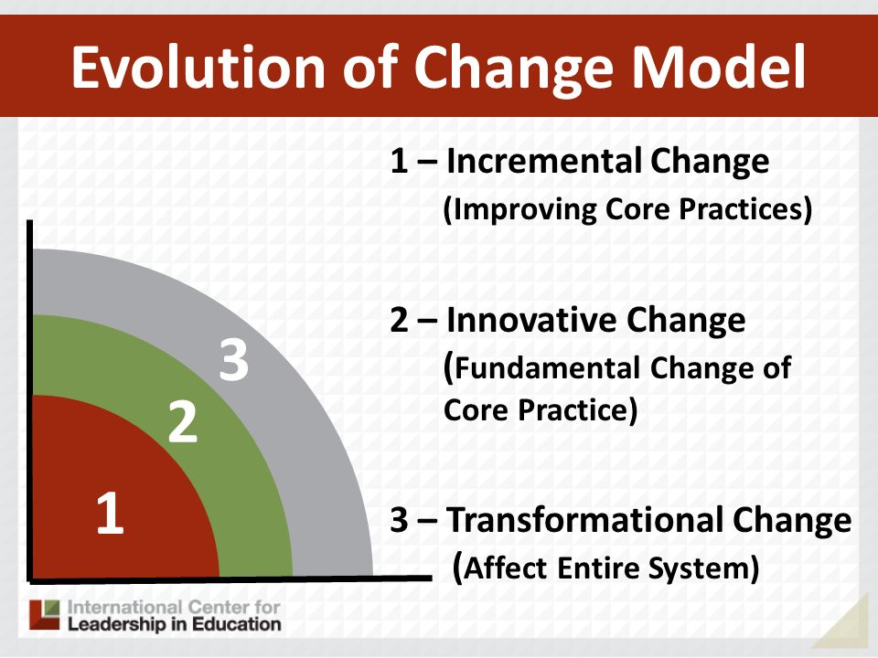 3 2 1 1 – Incremental Change (Improving Core Practices) 2 – Innovative Change ( Fundamental Change of Core Practice) 3 – Transformational Change ( Aff
