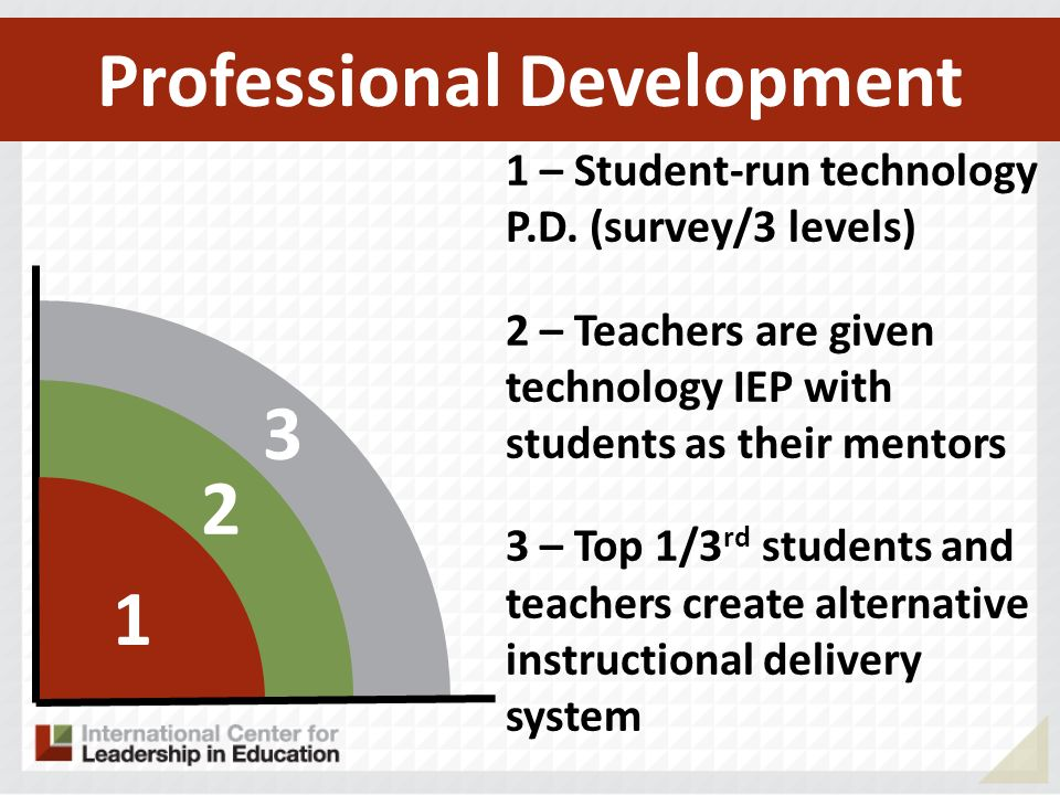 3 2 1 1 – Student-run technology P.D. (survey/3 levels) 2 – Teachers are given technology IEP with students as their mentors 3 – Top 1/3 rd students a