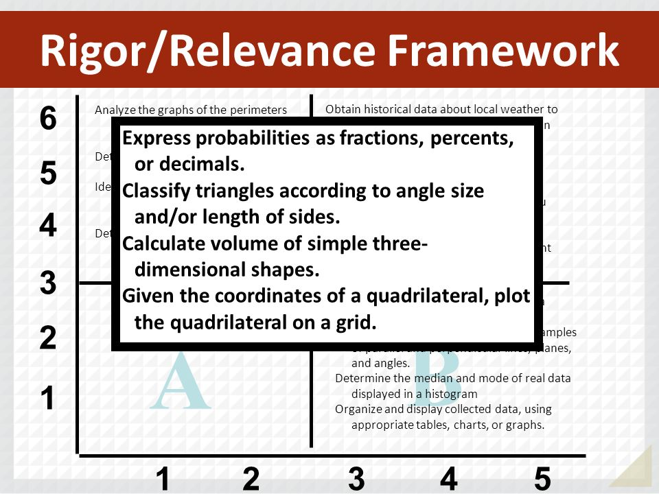 Rigor/Relevance Framework 1 2 3 4 5 6 12345 A B D C Analyze the graphs of the perimeters and areas of squares having different-length sides. Determine