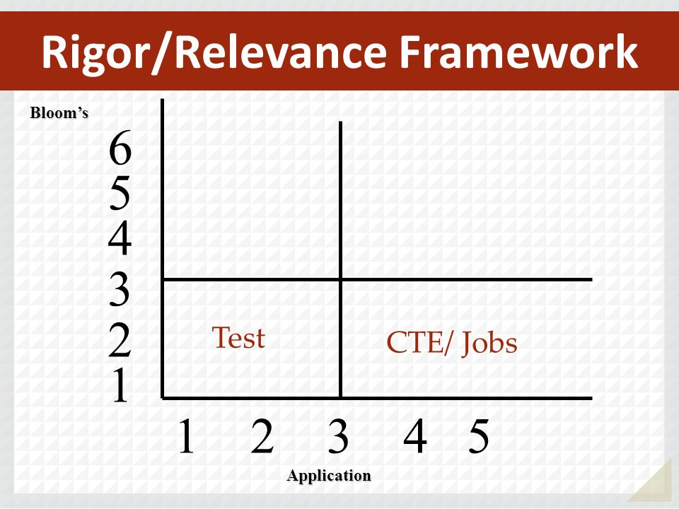 1 2 3 4 5 Blooms 4 5 6 3 2 1 Application Test CTE/ Jobs Rigor/Relevance Framework