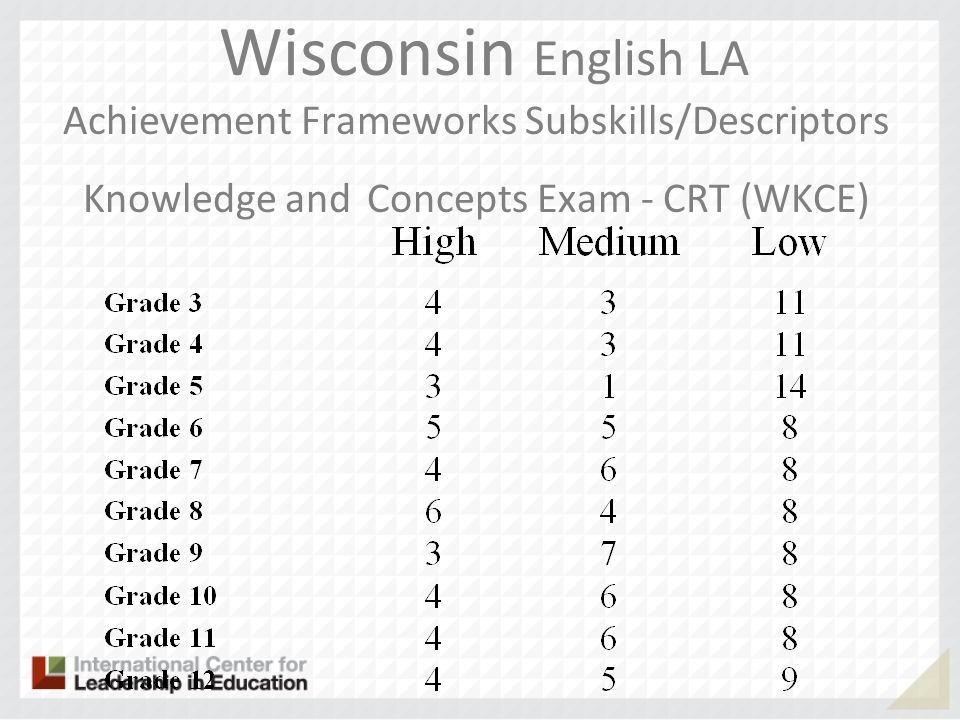 Wisconsin English LA Achievement Frameworks Subskills/Descriptors Knowledge and Concepts Exam - CRT (WKCE)