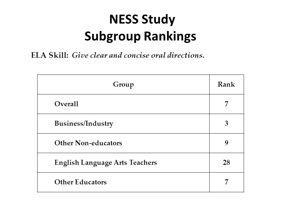 NESS Study Subgroup Rankings ELA Skill: Give clear and concise oral directions. GroupRank Overall7 Business/Industry3 Other Non-educators9 English Lan