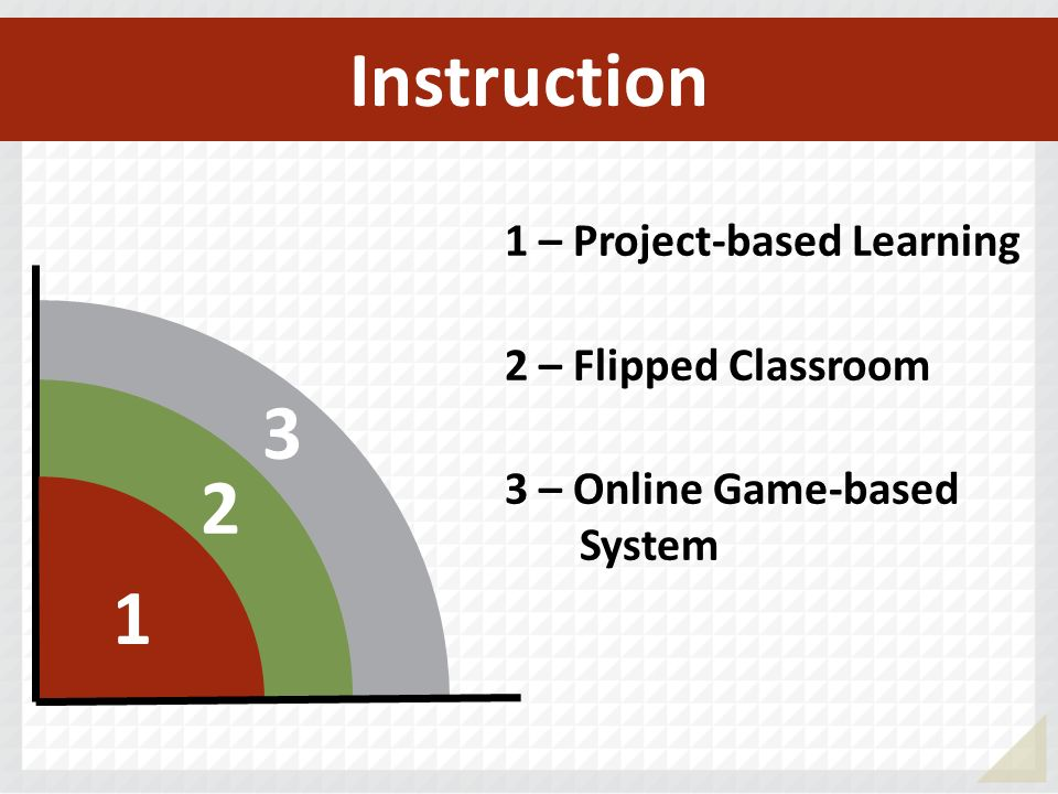 3 2 1 1 – Project-based Learning 2 – Flipped Classroom 3 – Online Game-based System Instruction