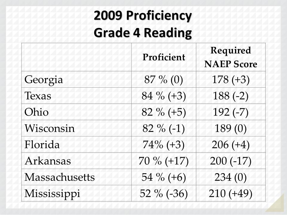 2009 Proficiency Grade 4 Reading Proficient Required NAEP Score Georgia 87 % (0)178 (+3) Texas 84 % (+3)188 (-2) Ohio 82 % (+5)192 (-7) Wisconsin 82 %