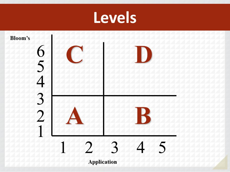 Levels 1 2 3 4 5 Blooms CDCDABABCDCDABAB 4 5 6 3 2 1 Application