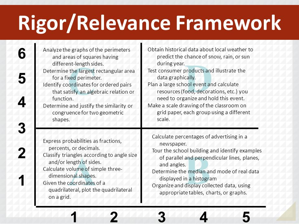 Rigor/Relevance Framework 1 2 3 4 5 6 12345 A B D C Express probabilities as fractions, percents, or decimals. Classify triangles according to angle s