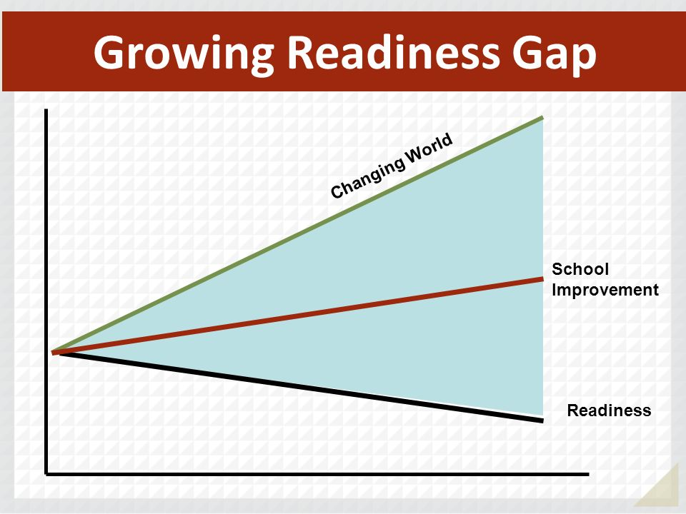 School Improvement Growing Readiness Gap Readiness Changing World