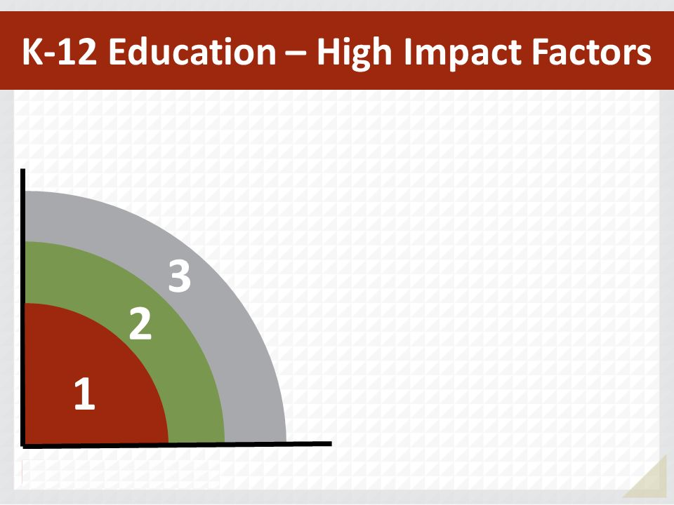 3 2 1 K-12 Education – High Impact Factors