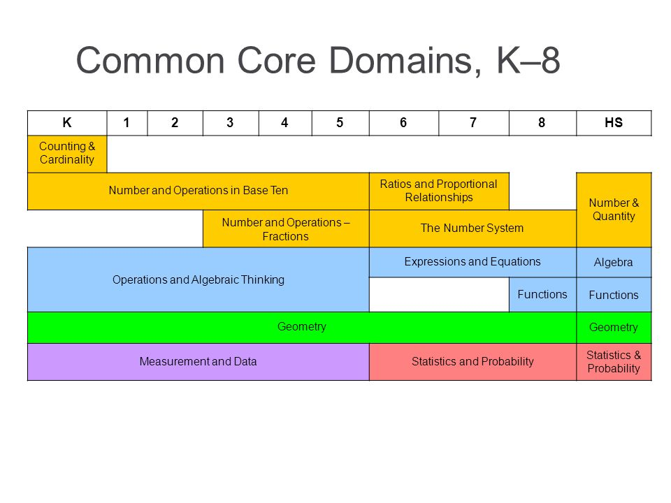 Common Core Domains, K–8 K12345678HS Counting & Cardinality Number and Operations in Base Ten Ratios and Proportional Relationships Number & Quantity