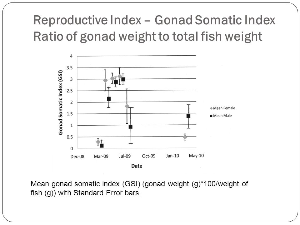 Reproductive Index – Gonad Somatic Index Ratio of gonad weight to total fish weight Mean gonad somatic index (GSI) (gonad weight (g)*100/weight of fis