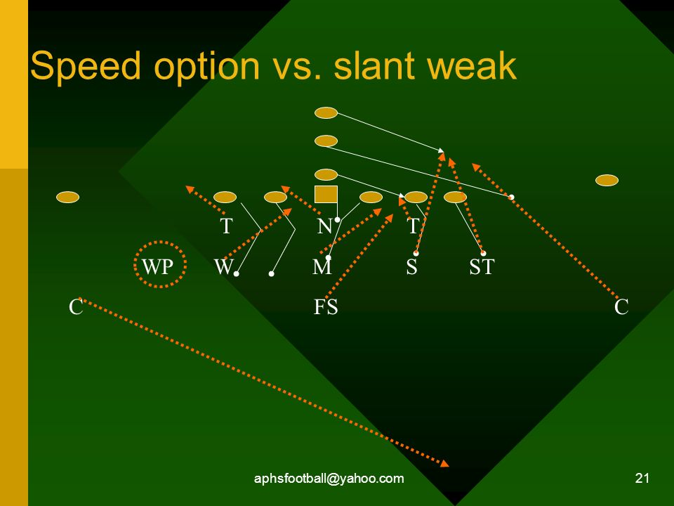 aphsfootball@yahoo.com 21 Speed option vs. slant weak T N T WP W M S ST C FS C