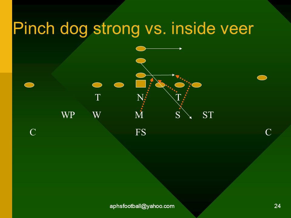 aphsfootball@yahoo.com 24 Pinch dog strong vs. inside veer T N T WP W M S ST C FS C