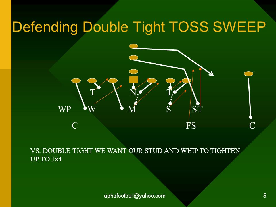 aphsfootball@yahoo.com 5 Defending Double Tight TOSS SWEEP T N T WP W M S ST C FS C VS. DOUBLE TIGHT WE WANT OUR STUD AND WHIP TO TIGHTEN UP TO 1x4