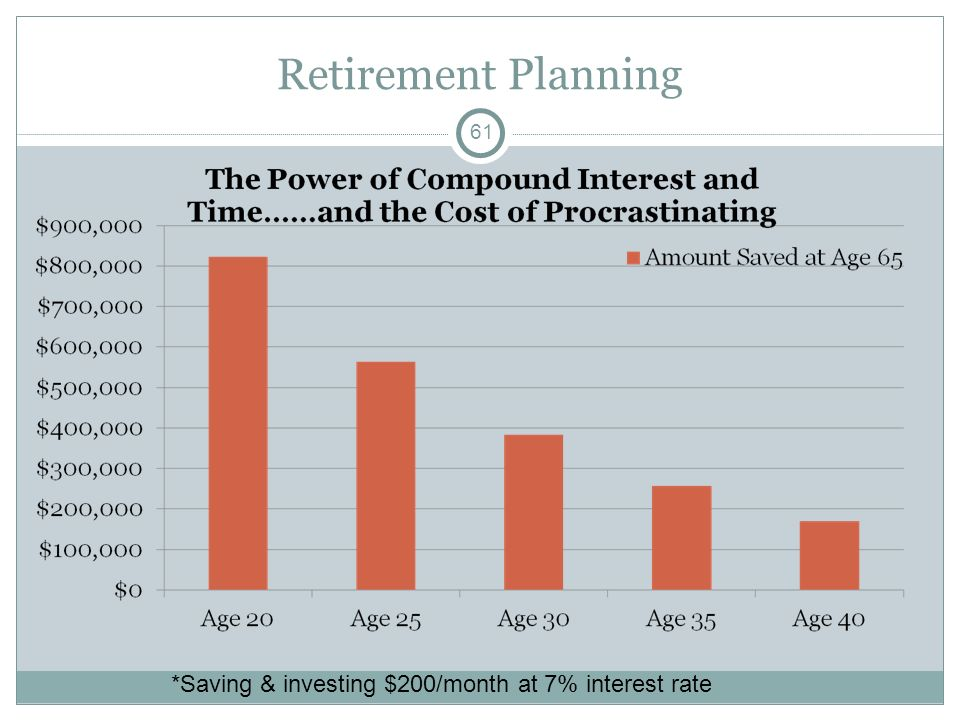 Retirement Planning 61 *Saving & investing $200/month at 7% interest rate