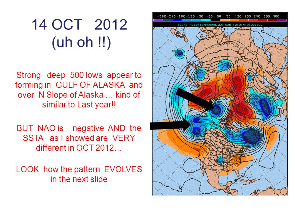 14 OCT 2012 (uh oh !!) Strong deep 500 lows appear to forming in GULF OF ALASKA and over N Slope of Alaska … kind of similar to Last year!! BUT NAO is
