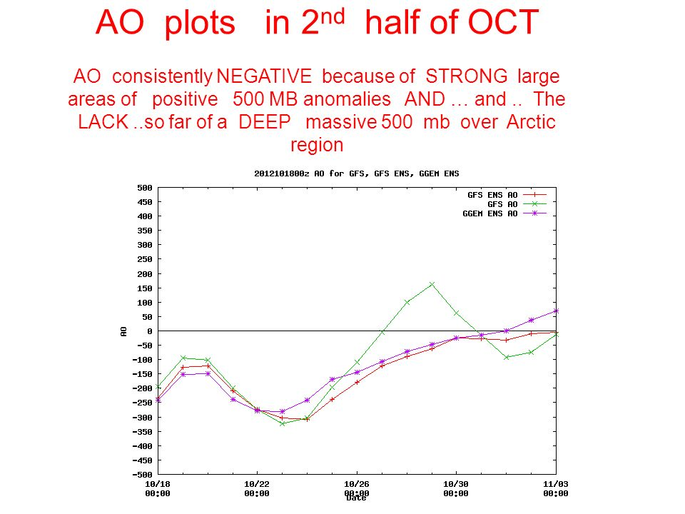 AO plots in 2 nd half of OCT AO consistently NEGATIVE because of STRONG large areas of positive 500 MB anomalies AND … and..
