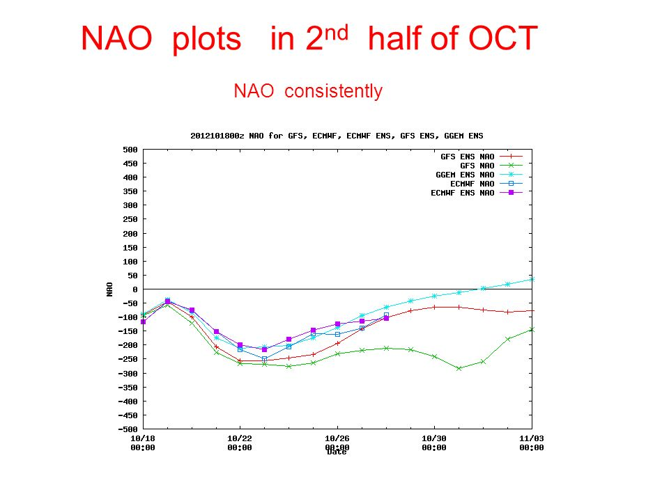 NAO plots in 2 nd half of OCT NAO consistently